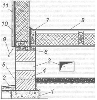 Как сделать вентиляцию пола. Особенности вентиляции фундамента. Организация вентиляции деревянного пола